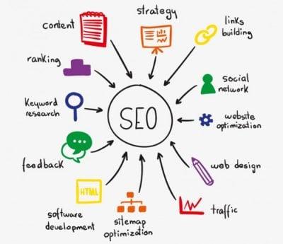 Optimizare SEO, Marketing, Campanii de promocare Google Adwords & Facebook